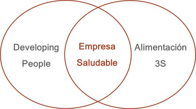 Unión entre Developing People y Alimentación 3S
